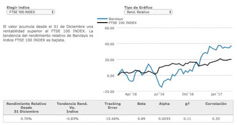 Cifras de relación entre activos e índices de referencia