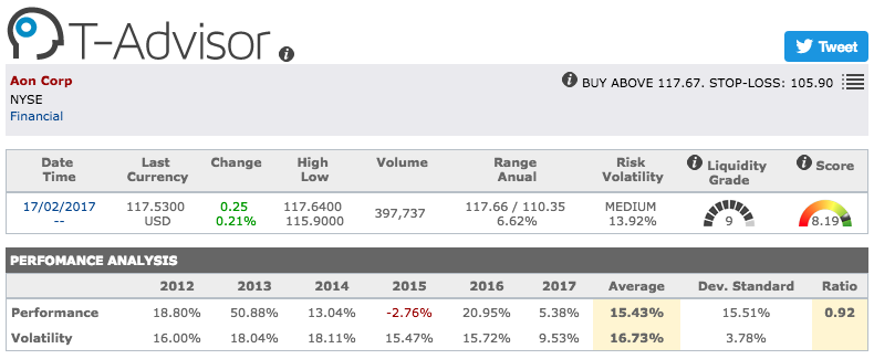 Aon Corp main figures in T-Advisor