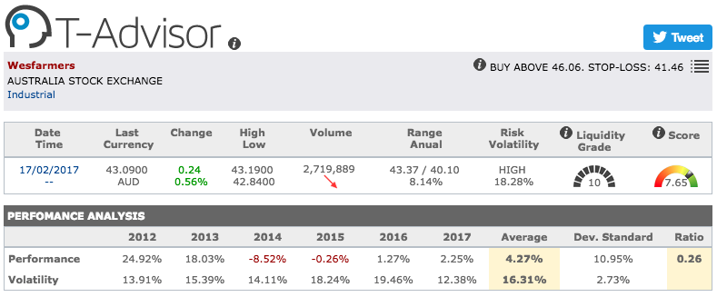 Wesfarmer main figures in T-Advisor