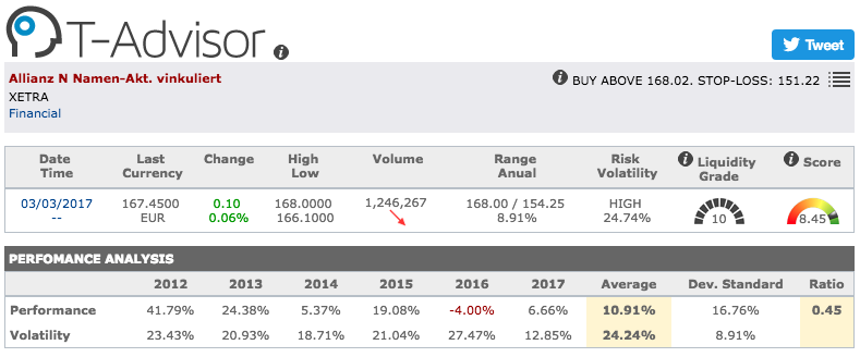 Allianz main figures in T-Advisor