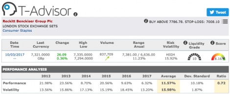 Reckitt Benckiser Group main figures in T-Advisor