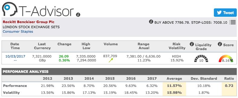 Reckitt Benckiser Group main figures in T-Advisor