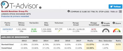 Datos principales de Reckitt Benckiser Group en T-Advisor