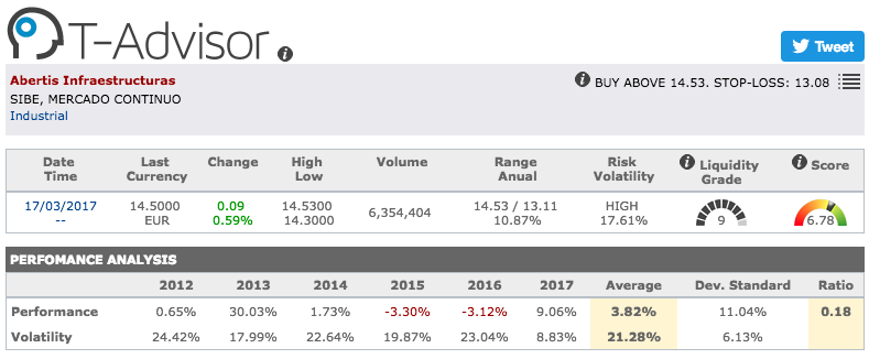 Abertis main figures in T-Advisor