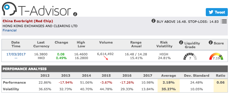 China Everbright main figures in T-Advisor