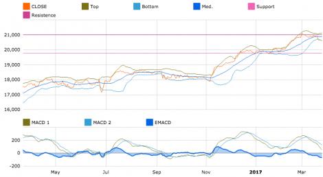 Gráfico del Dow Jones en T-Advisor