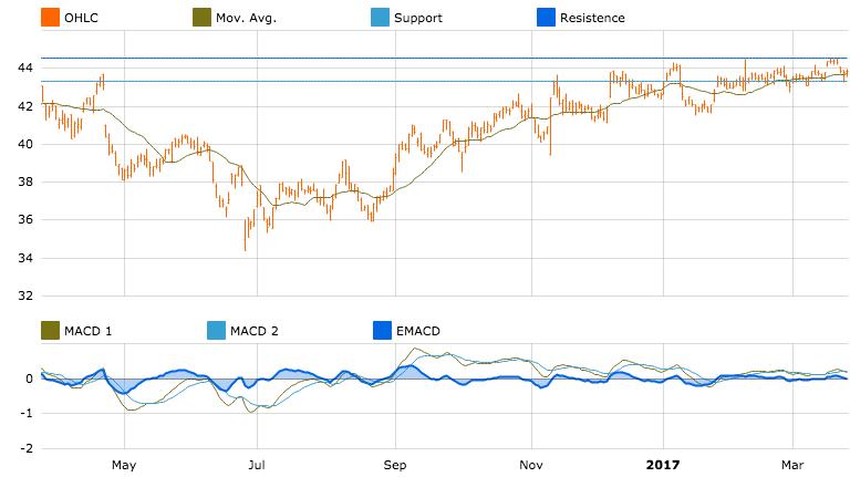Sampo chart in T-Advisor