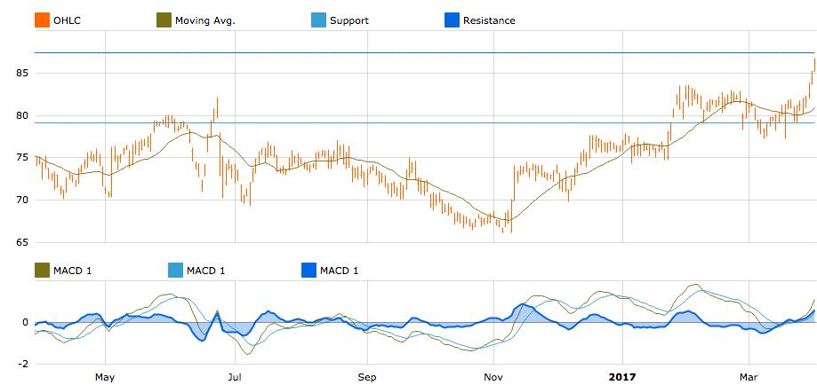 Deutsche Boerse chart in T-Advisor