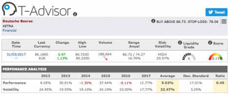 Deutsche Boerse main figures in T-Advisor