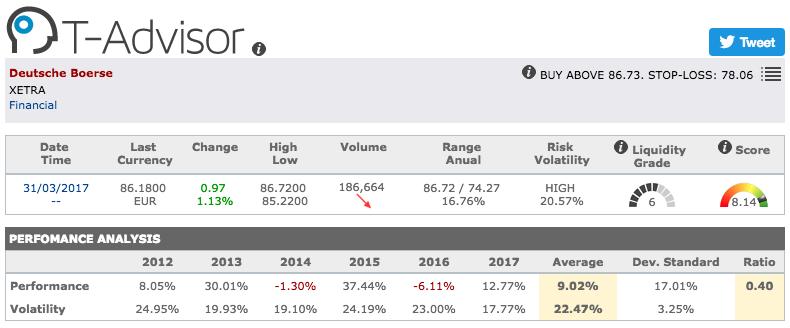 Deutsche Boerse main figures in T-Advisor