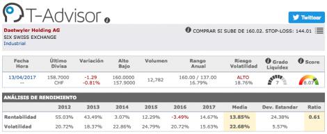 Datos principales de Daetwyler Holding en T-Advisor