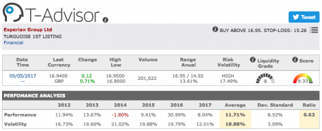 Experian Group main figures in T-Advisor