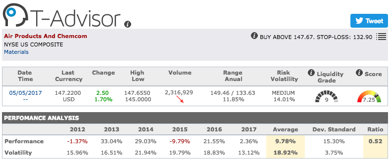 Air Products and Chemicals main figures in T-Advisor