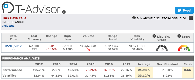 Turkish Airlines main figures in T-Advisor