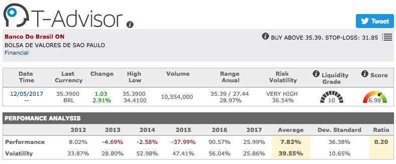 Banco do Brasil main figures in T-Advisor