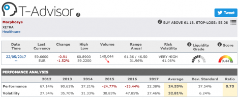 Morphosys main figures in T-Advisor