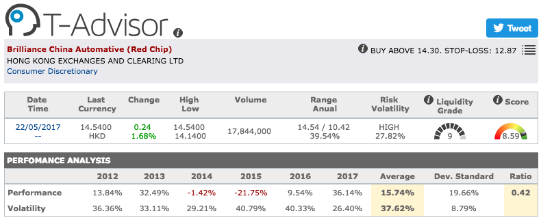 Brilliance China Automative main figures in T-Advisor