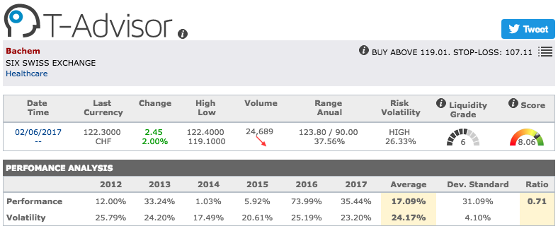 Bachem main figures in T-Advisor