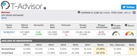 Datos principales de Bachem en T-Advisor