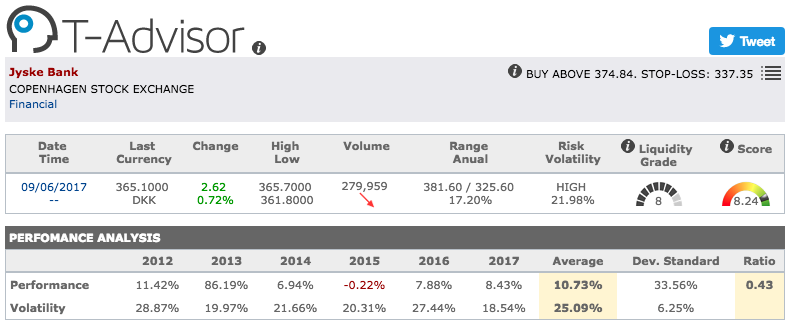 Jyske Bank main figures in T-Advisor