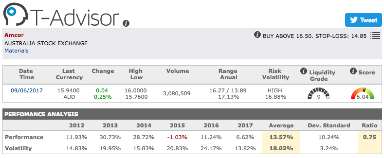 Amcor main figures in T-Advisor
