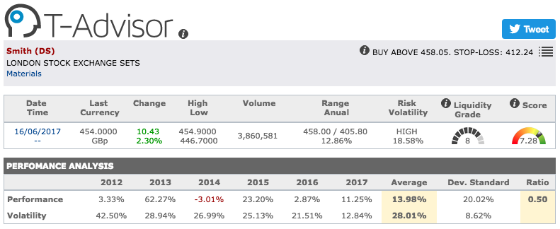 DS Smith main figures in T-Advisor