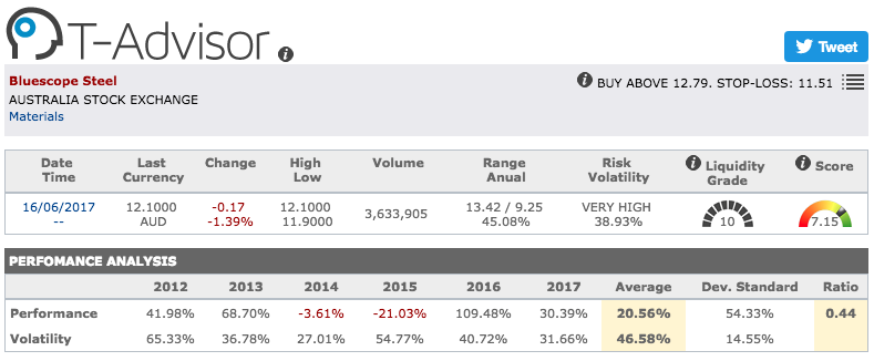 Bluescope Steel main figures in T-Advisor
