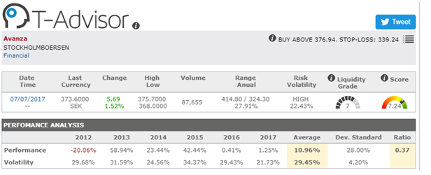 Stock Oportunities Europe - Avanza Group