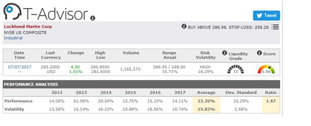 Stock oportunities America Locheed Martin Group