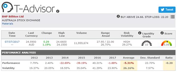 stock oportunities asia pacific - BHP Billition ltd