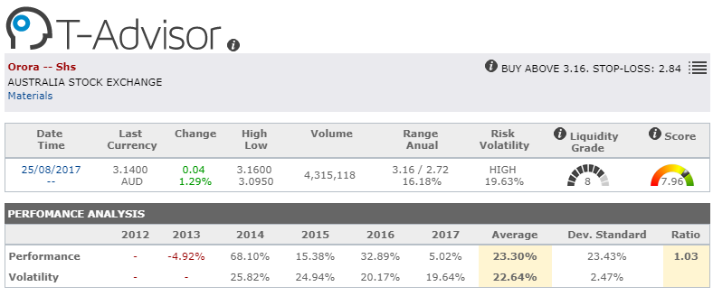 market opportunity detail orora