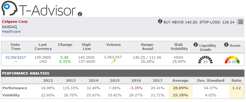 Detail of market oportunity Celgne Corp