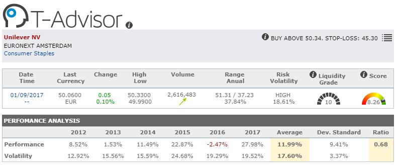 Detail of market oportunity Unilever NV