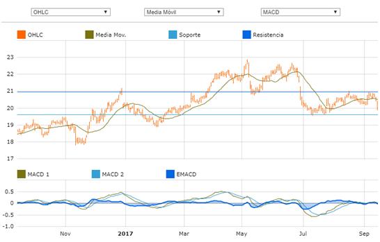 Grafica Oportunidades de mercado Europa Endesa