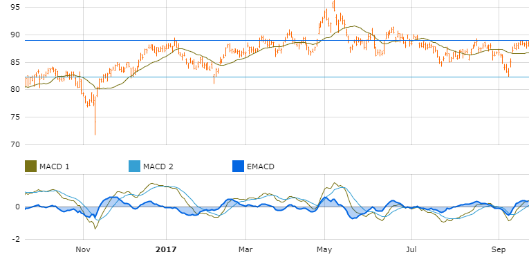 graph macquarie group rmg