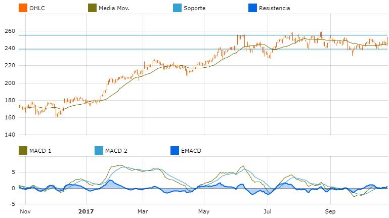 grafica oportunidad de inversion america avago tech