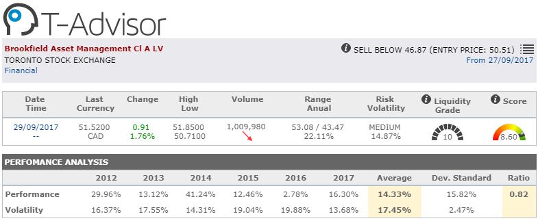 market opportunity brookfield asset management