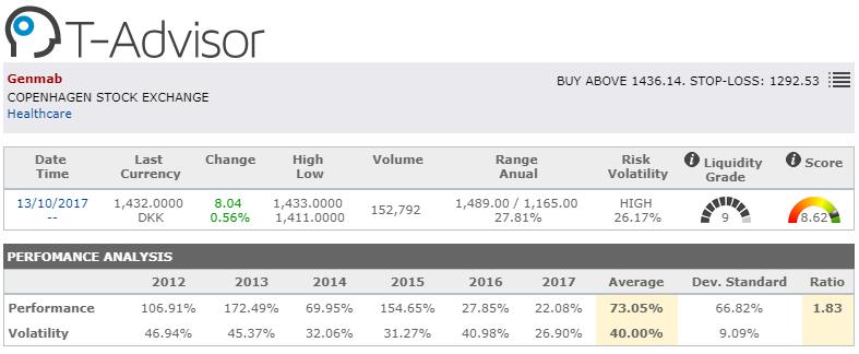 market opportunity genmab