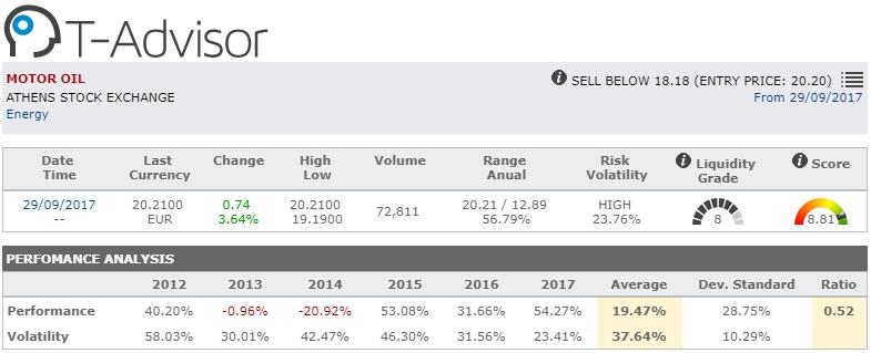market opportunity motor oil