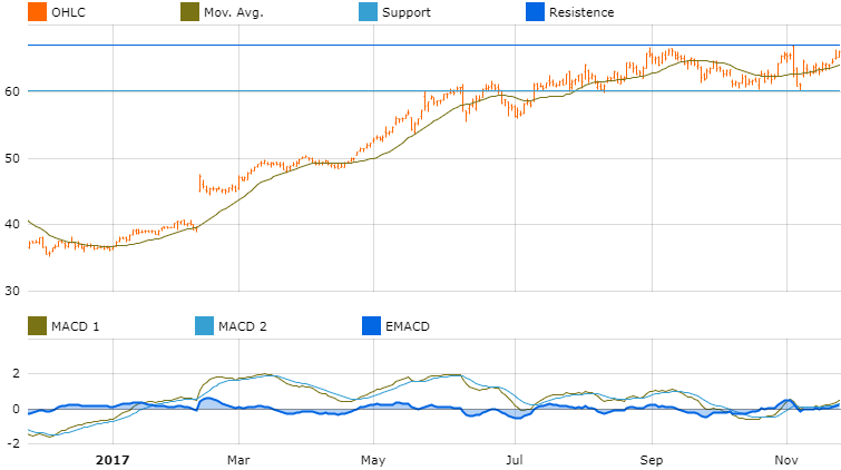 graph investment opportunity activision blizzard
