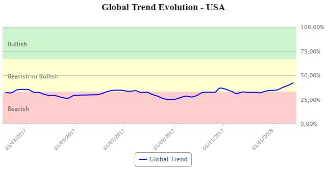 global trend USA