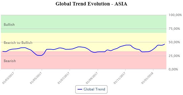 global trend asia