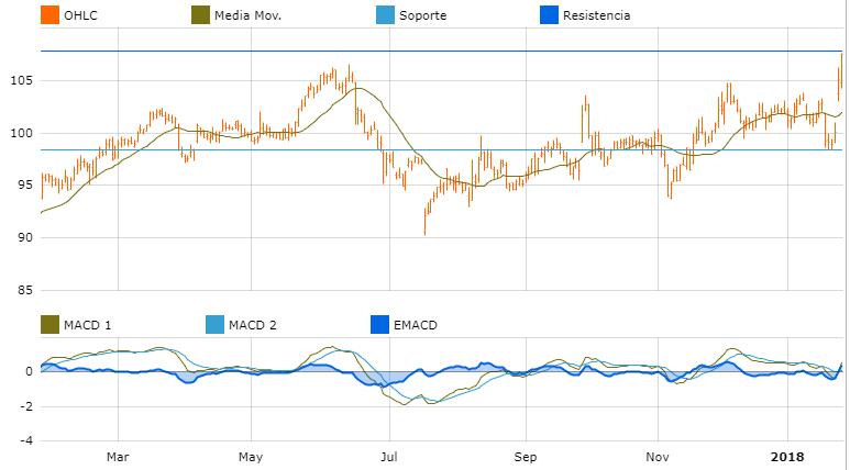 grafuca oportunidades de inversion america McCormick & Co