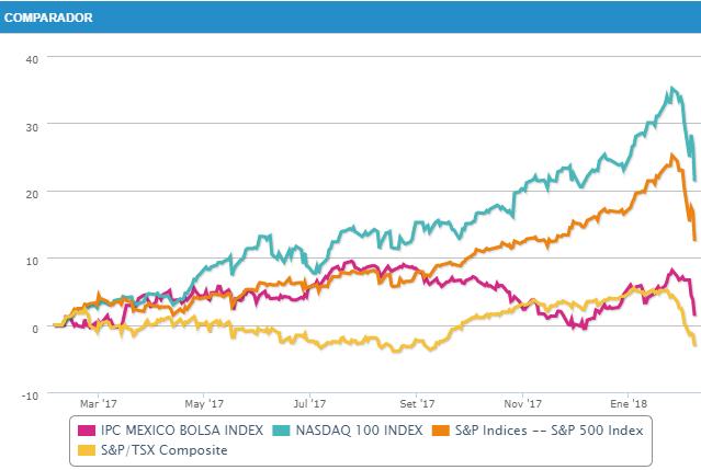 comparador de mercados