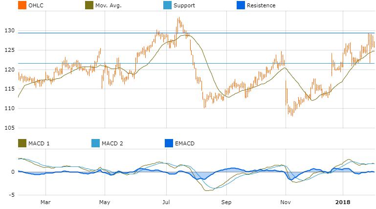 graph market opportunities america zummer holdings