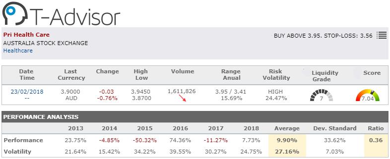market opportunity australia pri health care