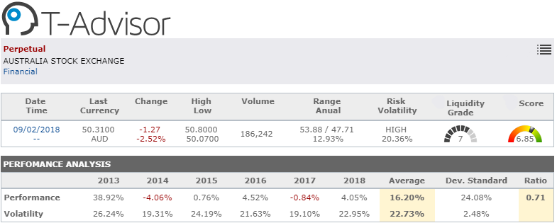 market opportunity perpetual australian stock exchange