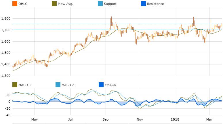 graph market opportunities asia indusind bank