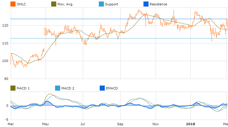 graph market opporutnity sr teleperform