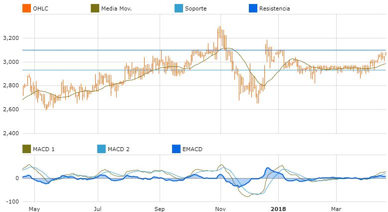 grafica oportunidades de inversion america embotella andina